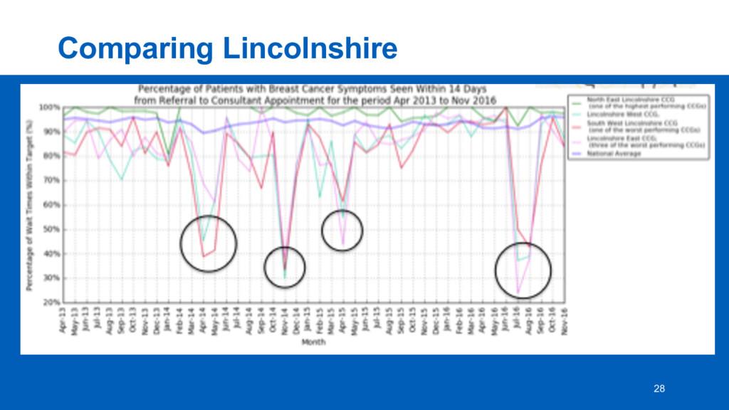 Comparing Lincolnshire 28
