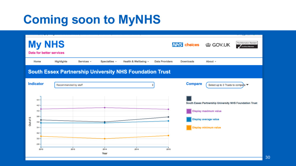 Coming  soon  to  MyNHS 30