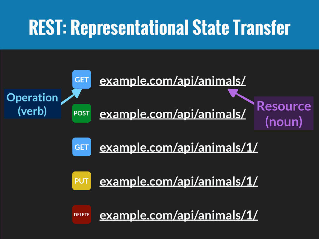 REST: Representational State Transfer example.c...