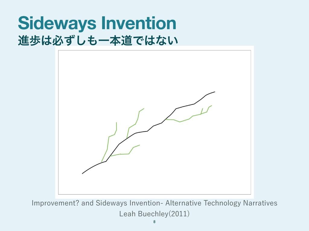 Sideways Invention ਐาඞͣ͠ҰຊಓͰͳ͍ 8 *NQSPWFNFOU...