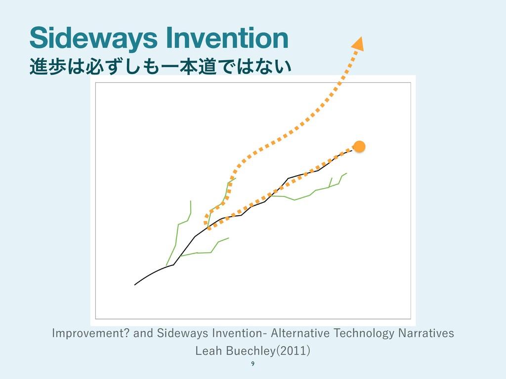 Sideways Invention ਐาඞͣ͠ҰຊಓͰͳ͍ 9 *NQSPWFNFOU...