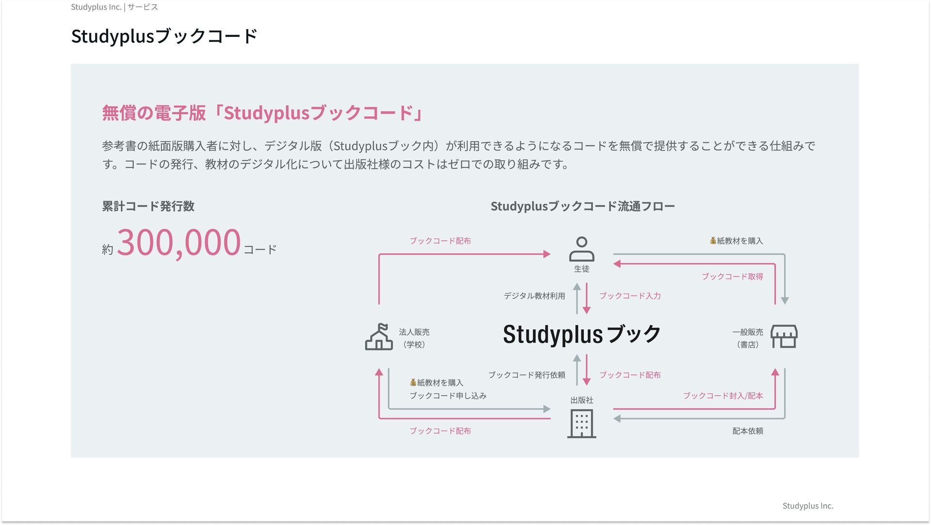 Studyplus for School SYNC 学習記録自動連携教材 ※連携予定も記載 A...