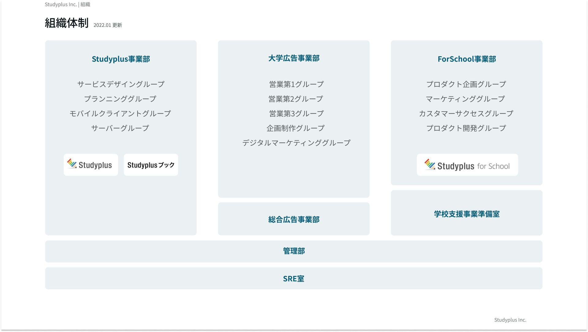 Studyplus事業部 サービスデザイングループ プランニンググループ モバイルクライアント...