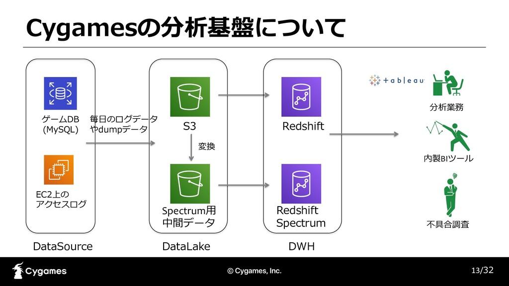 S3 Redshift Spectrum⽤ 中間データ Redshift Spectrum 変...