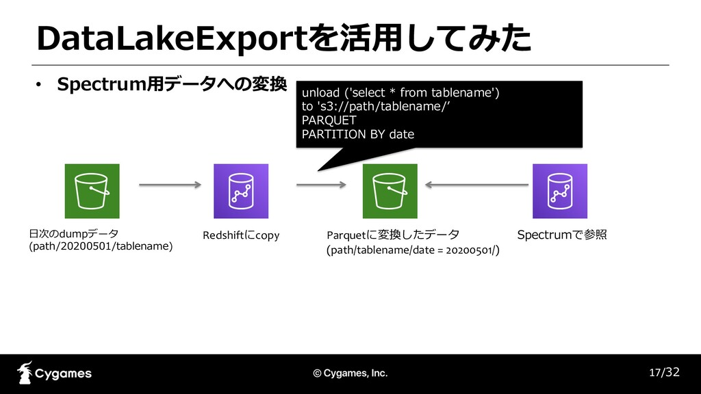 DataLakeExportを活⽤してみた 17/32 • Spectrum⽤データへの変換 ...
