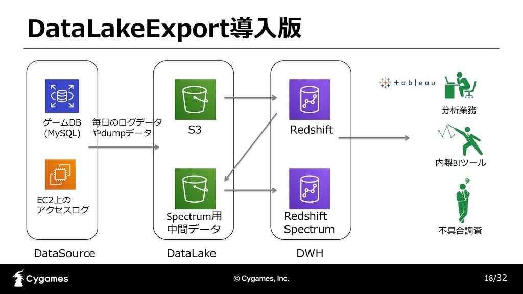 DataLakeExport導⼊版 18/32 DataSource DataLake S3 ...
