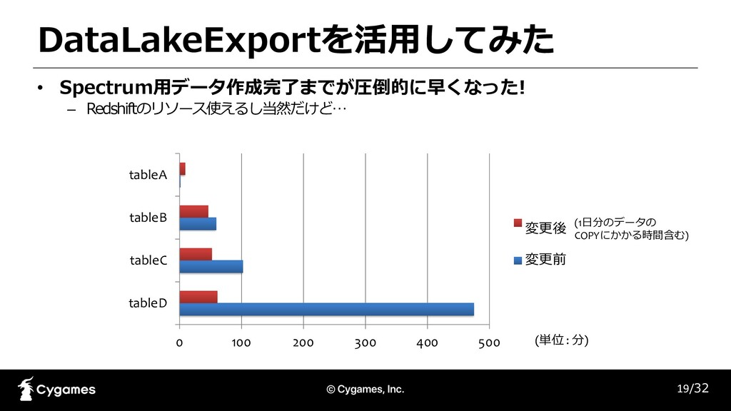 DataLakeExportを活⽤してみた • Spectrum⽤データ作成完了までが圧倒的に...