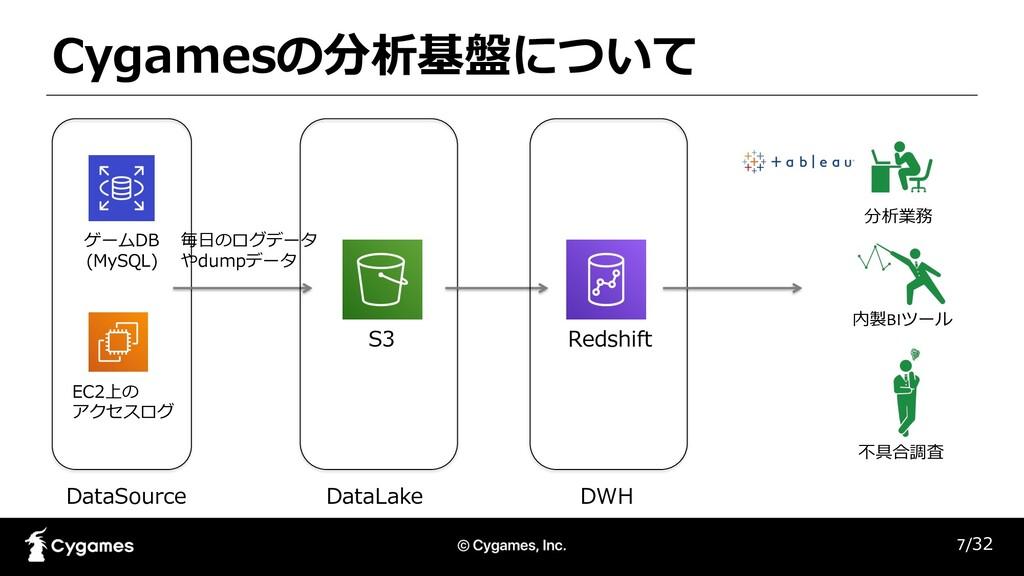 Cygamesの分析基盤について 7/32 DataSource ゲームDB (MySQL) ...