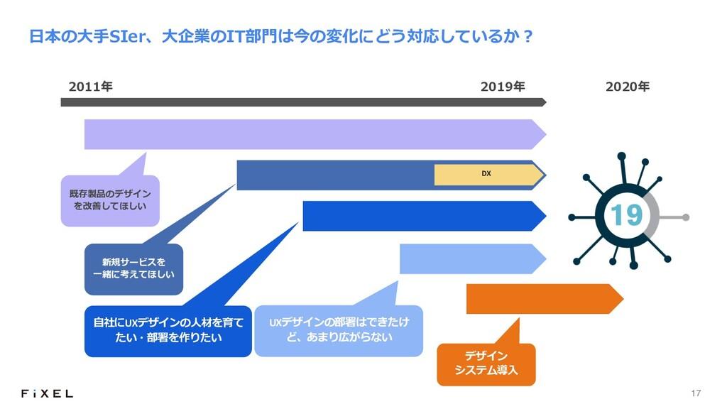 17 ⽇本の⼤⼿SIer、⼤企業のIT部⾨は今の変化にどう対応しているか︖ 2011年 201...