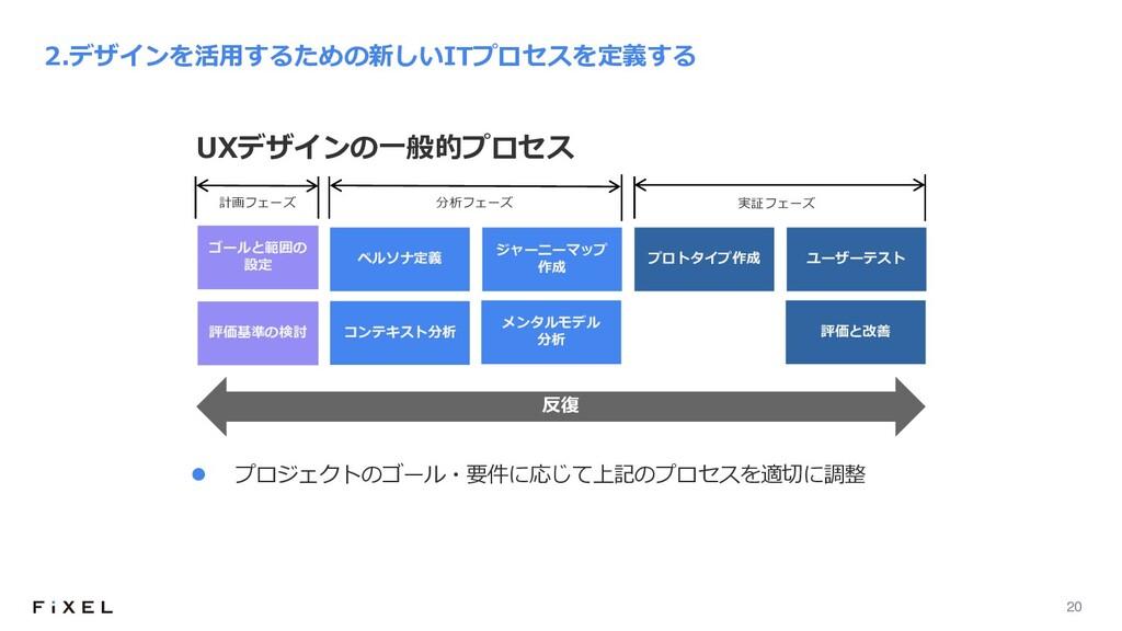 20 反復 2.デザインを活⽤するための新しいITプロセスを定義する コンテキスト分析 ジャー...