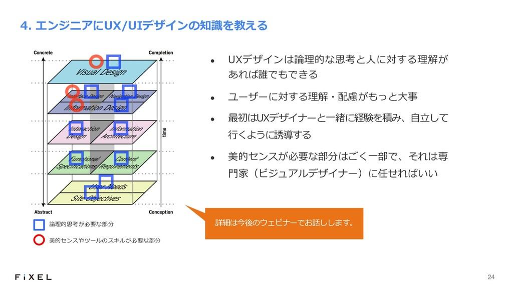 24 l UXデザインは論理的な思考と⼈に対する理解が あれば誰でもできる l ユーザーに対す...