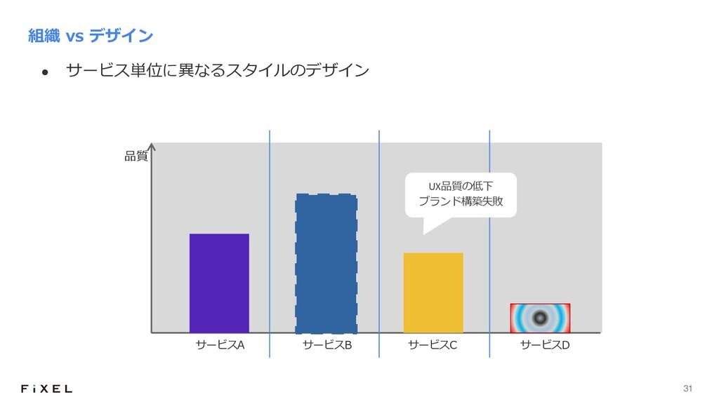 31 l サービス単位に異なるスタイルのデザイン 組織 vs デザイン 品質 サービスA サー...