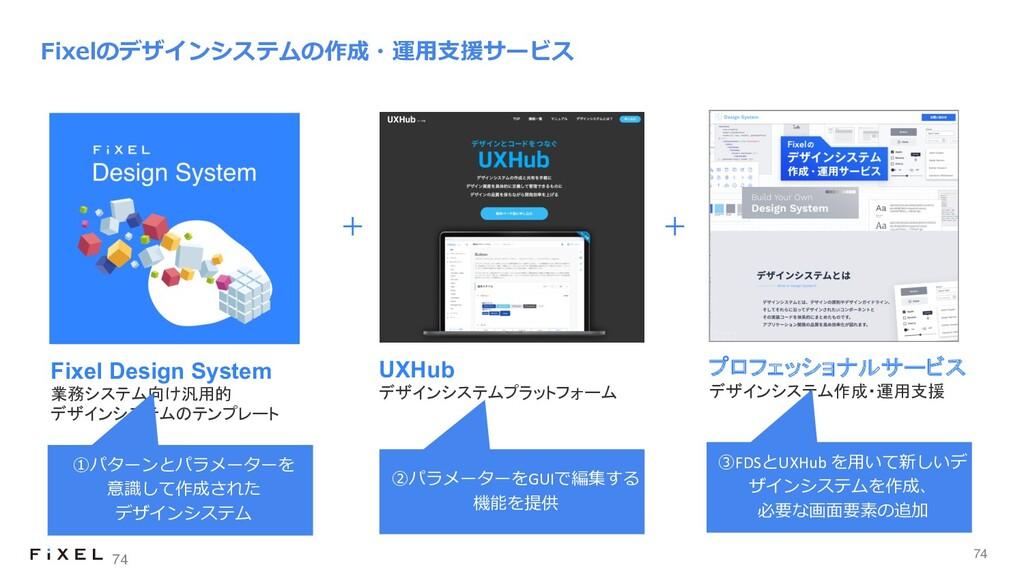 74 Fixelのデザインシステムの作成・運⽤⽀援サービス 74 UXHub デザインシステム...