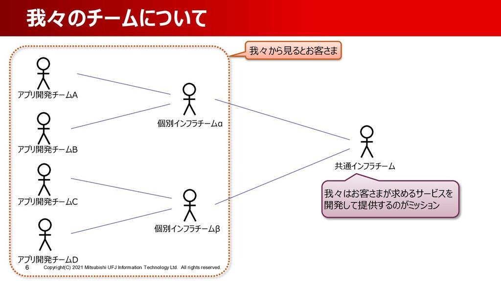Copyright(C) 2021 Mitsubishi UFJ Information Te...