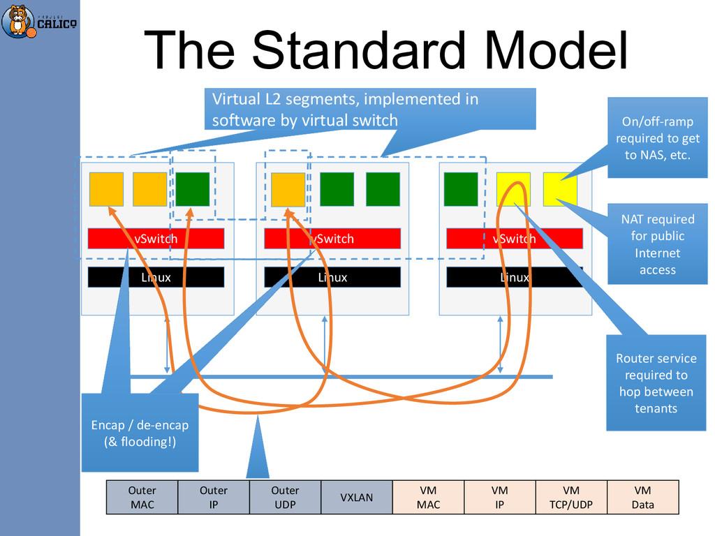 The Standard Model Virtual L2 segments, impleme...
