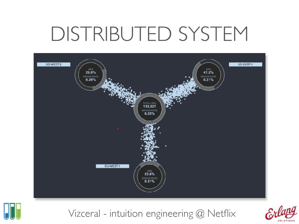 DISTRIBUTED SYSTEM Vizceral - intuition enginee...