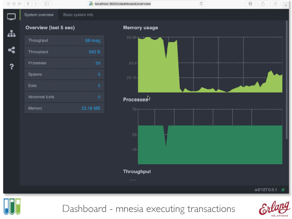 Dashboard - mnesia executing transactions
