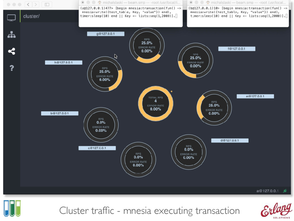 Cluster traffic - mnesia executing transaction