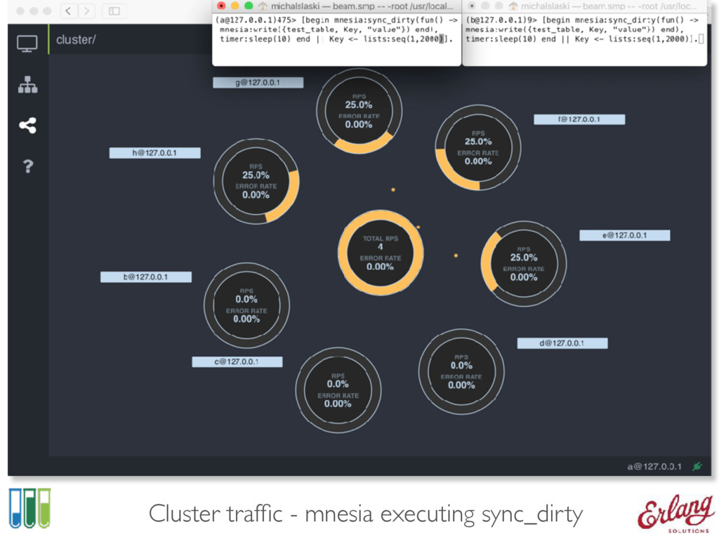 Cluster traffic - mnesia executing sync_dirty