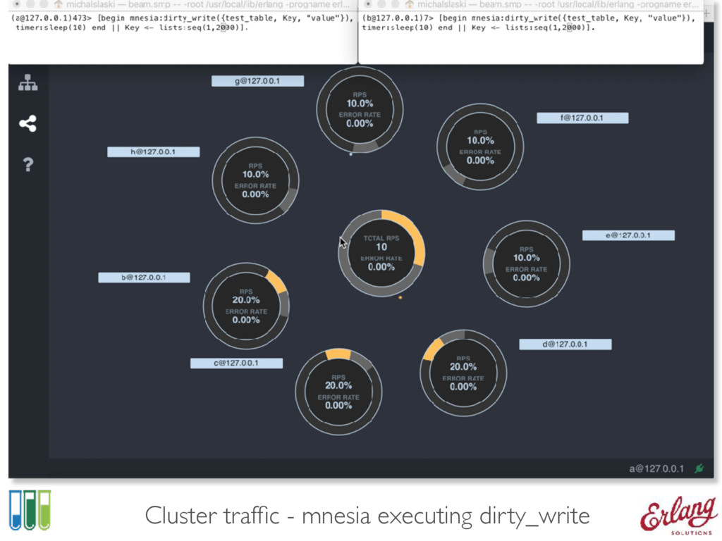 Cluster traffic - mnesia executing dirty_write