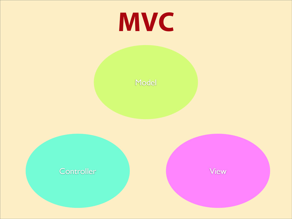 MVC View Controller Model