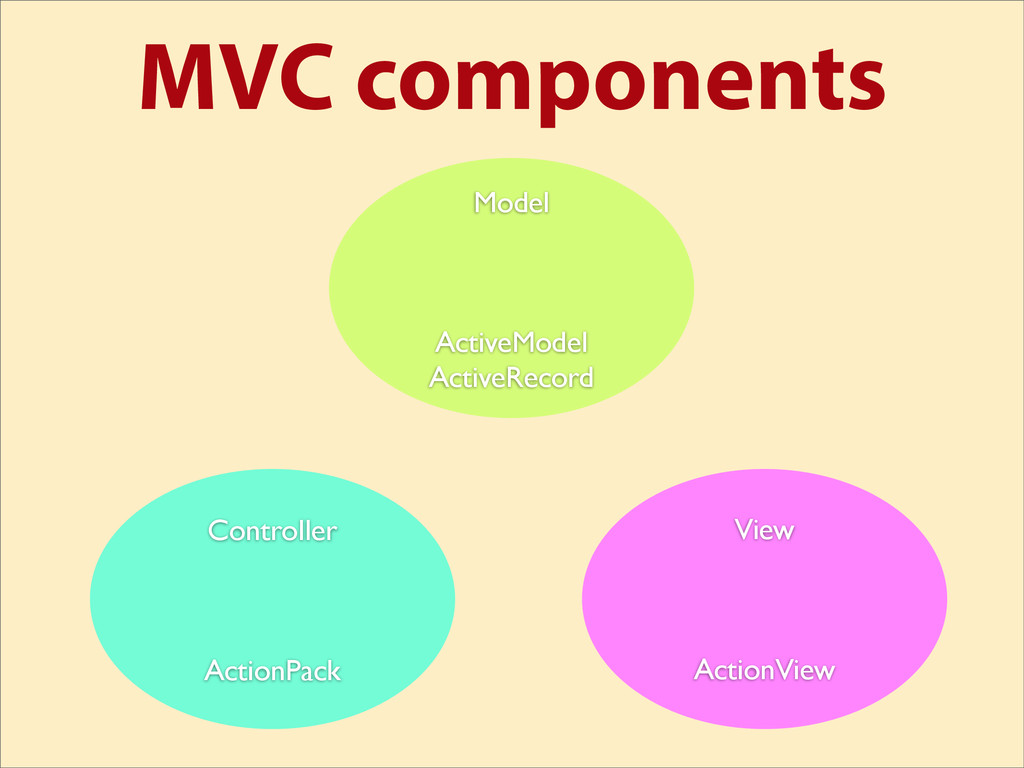 MVC components View ActionView Controller Actio...