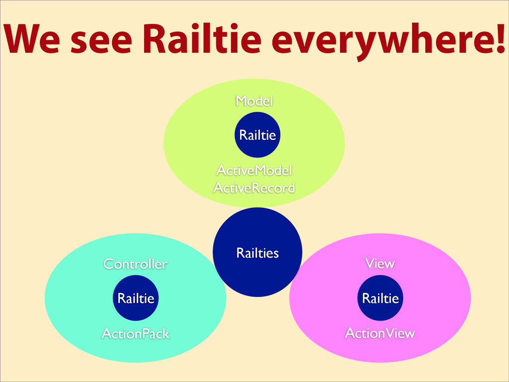 We see Railtie everywhere! View ActionView Cont...