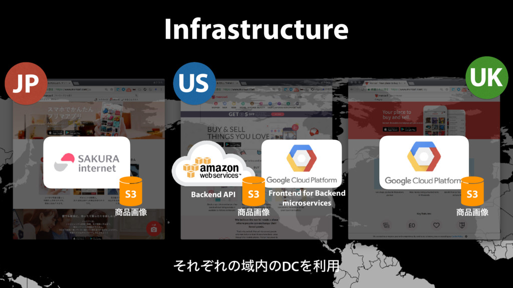 Infrastructure US UK ͦΕͧΕͷҬͷDCΛར༻ S3 S3 S3 ը...