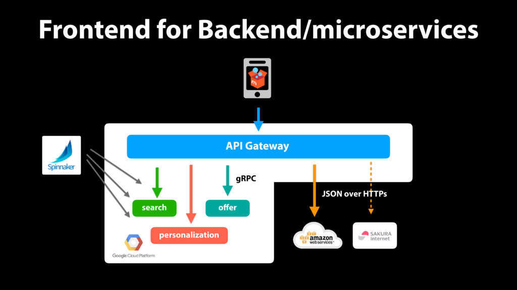 Frontend for Backend/microservices API Gateway ...