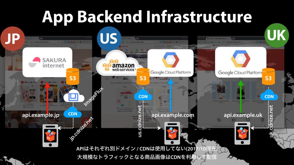 App Backend Infrastructure JP US UK APIͦΕͧΕผυϝ...