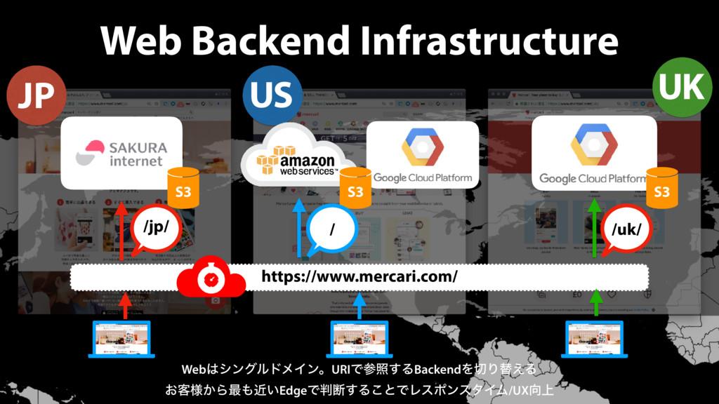 Web Backend Infrastructure JP US UK WebγϯάϧυϝΠ...