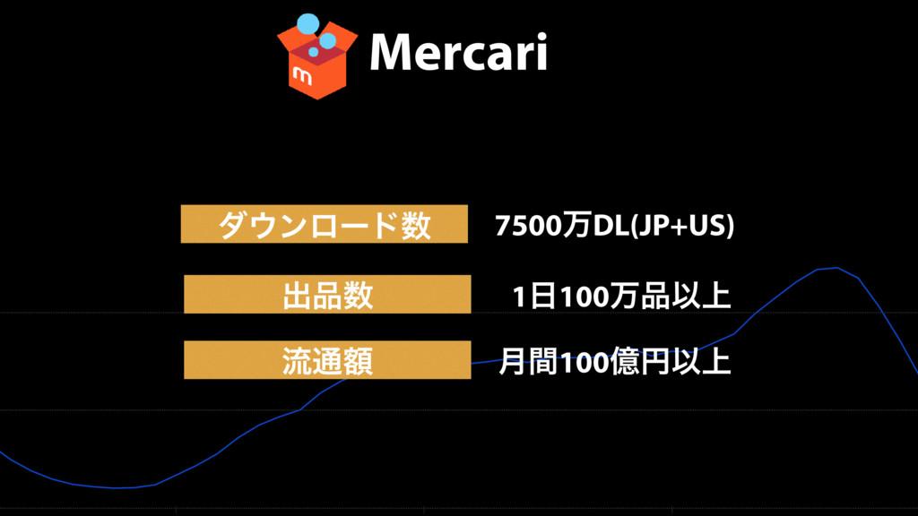 Mercari μϯϩʔυ ྲྀ௨ֹ 7500ສDL(JP+US) ݄ؒ100ԯԁҎ্ ग़...