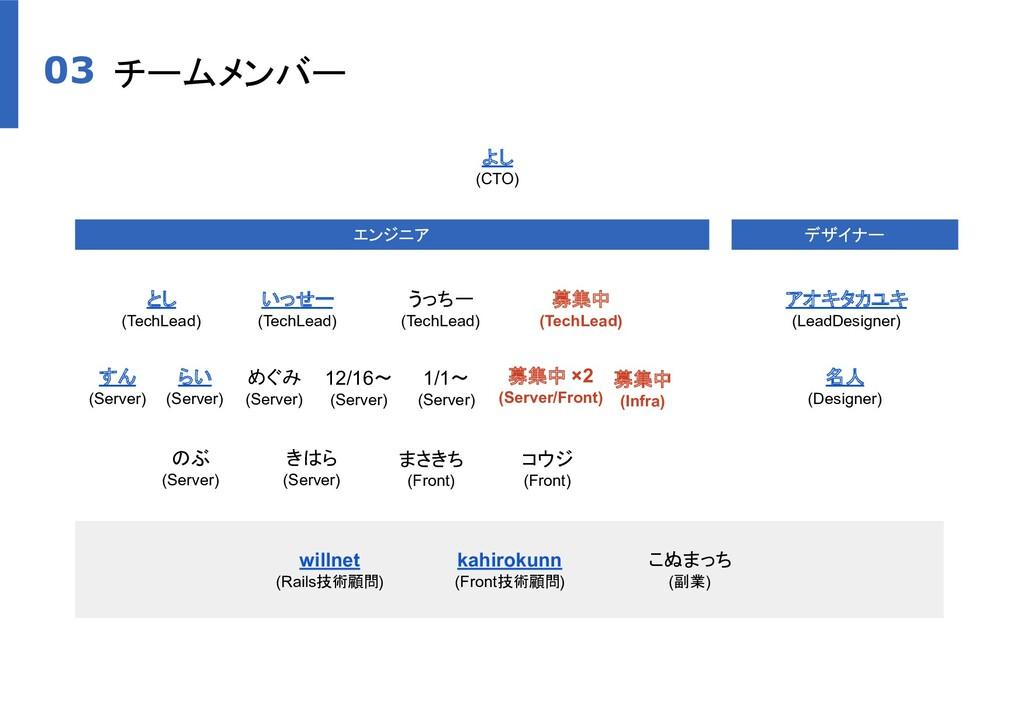 チームメンバー 03 よし (CTO) エンジニア デザイナー とし (TechLead) す...