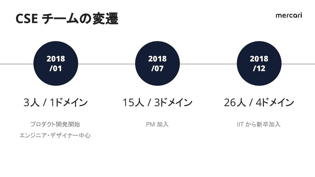 2018 /01 3人 / 1ドメイン プロダクト開発開始 エンジニア・デザイナー中心 201...