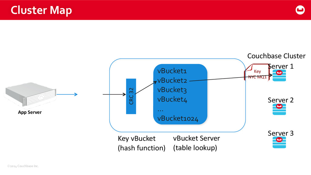 ©2014 Couchbase Inc. Cluster Map App...