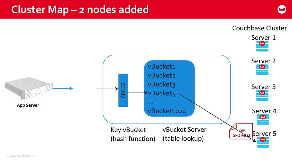 ©2014 Couchbase Inc. Cluster Map –...