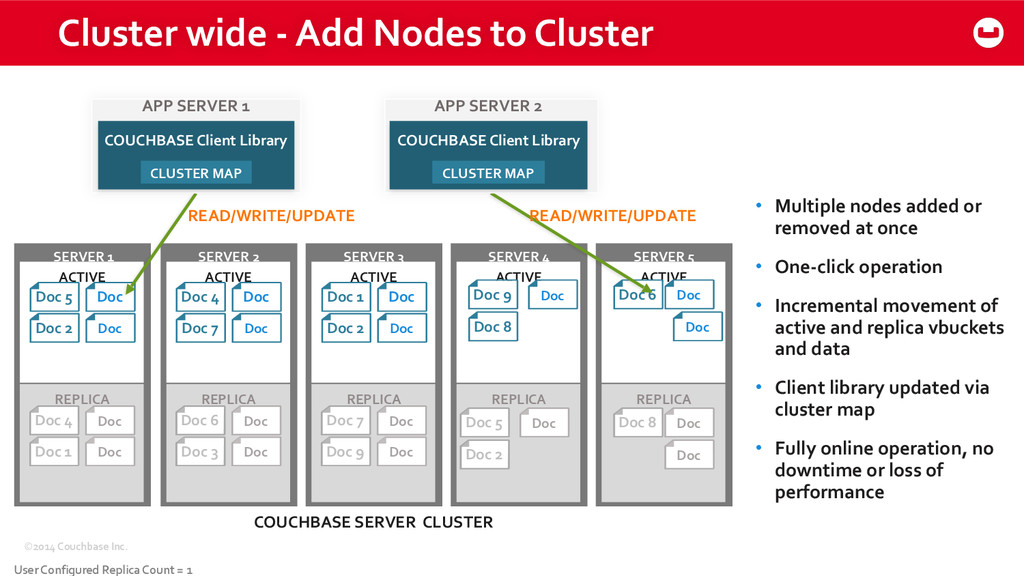 ©2014 Couchbase Inc. Cluster wide -...