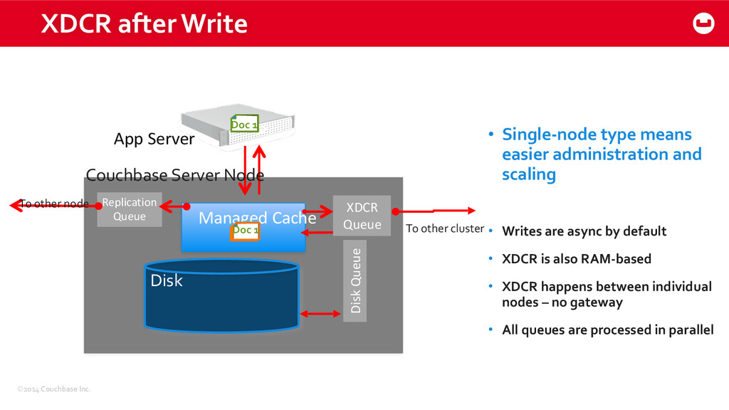 ©2014 Couchbase Inc. XDCR after Wri...