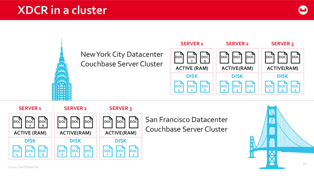 ©2014 Couchbase Inc. XDCR in a c...
