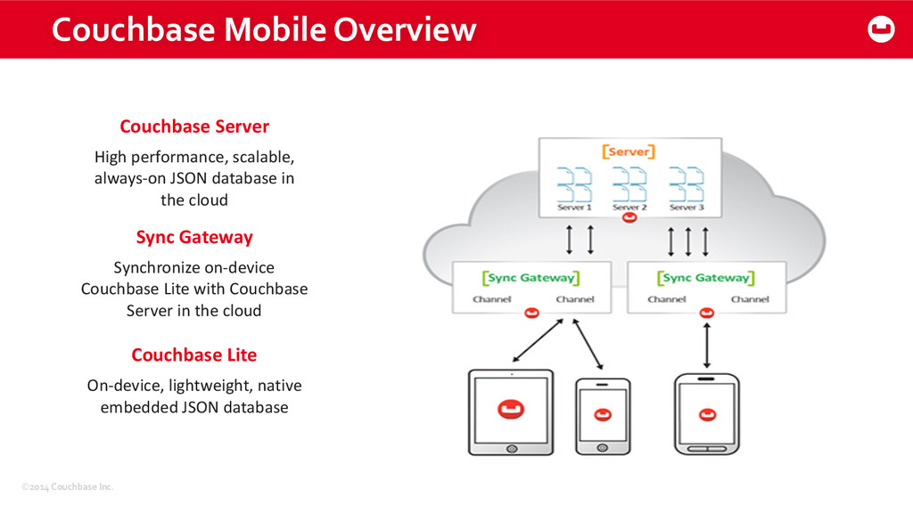 ©2014 Couchbase Inc. Couchbase Mobile...