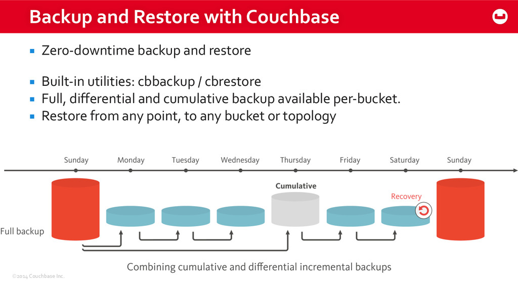 ©2014 Couchbase Inc. Backup and Res...