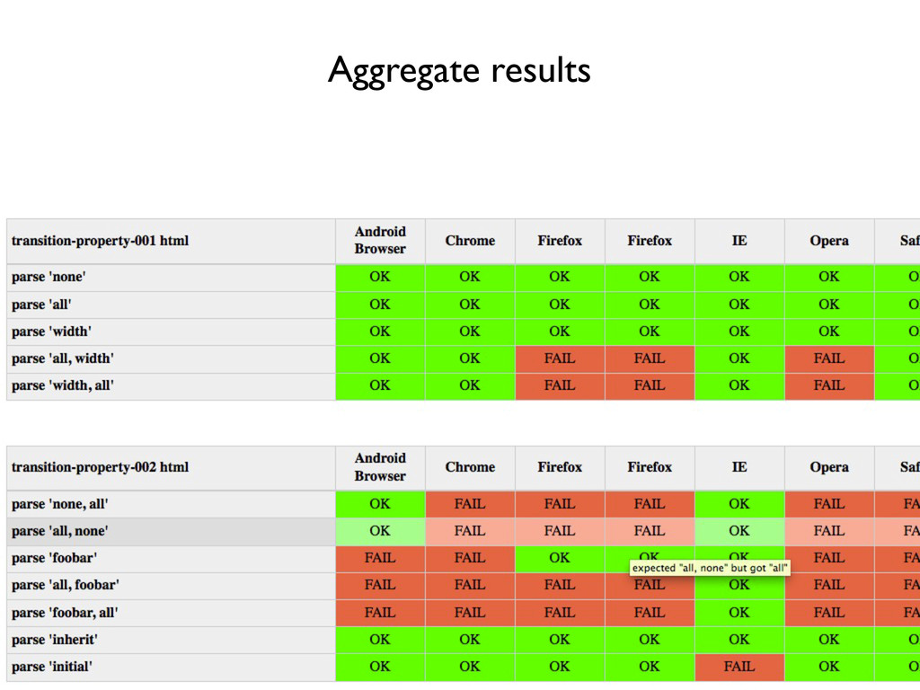 Aggregate results