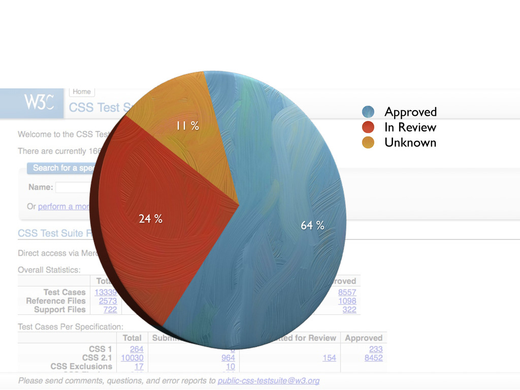 64 % 24 % 11 % Approved In Review Unknown
