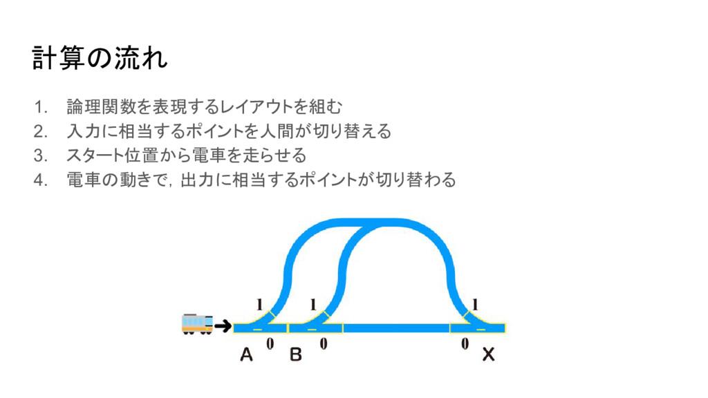 計算の流れ 1. 論理関数を表現するレイアウトを組む 2. 入力に相当するポイントを人間が切り...