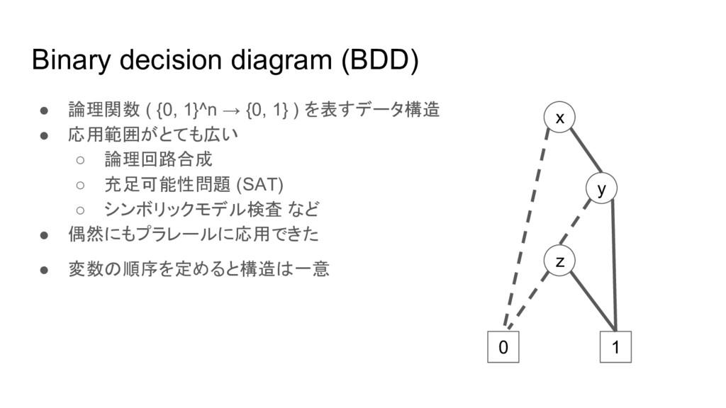 Binary decision diagram (BDD) ● 論理関数 ( {0, 1}^n...