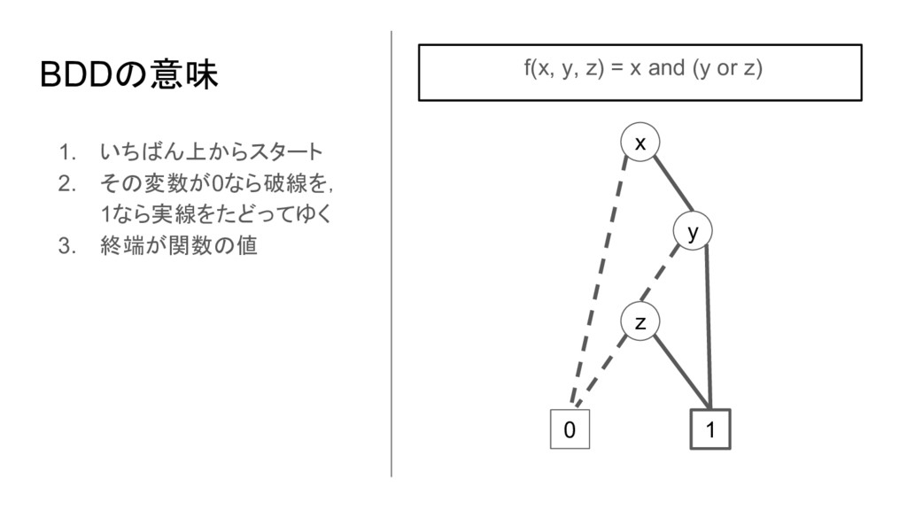 0 1 z x y 1. いちばん上からスタート 2. その変数が0なら破線を, 1なら実線を...