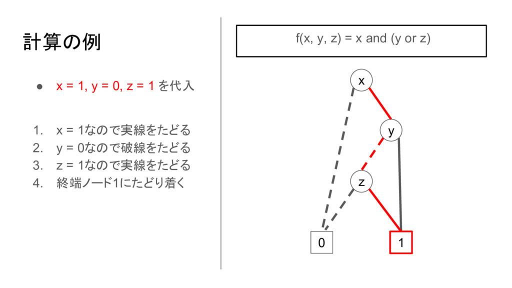 ● x = 1, y = 0, z = 1 を代入 1. x = 1なので実線をたどる 2. ...