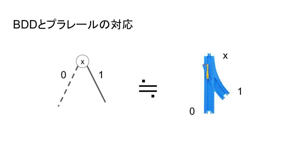 BDDとプラレールの対応 x x 0 1 0 1 ≒