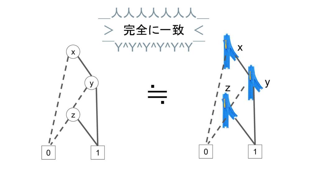 0 1 z x y 0 1 ≒ _人人人人人人人_ > 完全に一致 <  ̄Y^Y^Y^Y^Y^...