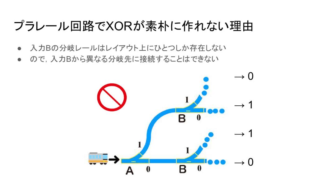プラレール回路でXORが素朴に作れない理由 ● 入力Bの分岐レールはレイアウト上にひとつしか存...
